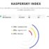 People are Becoming more Cyber Savvy- Kaspersky Index