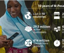 Safaricom, Vodafone,  celebrates Mpesa 10th anniversary