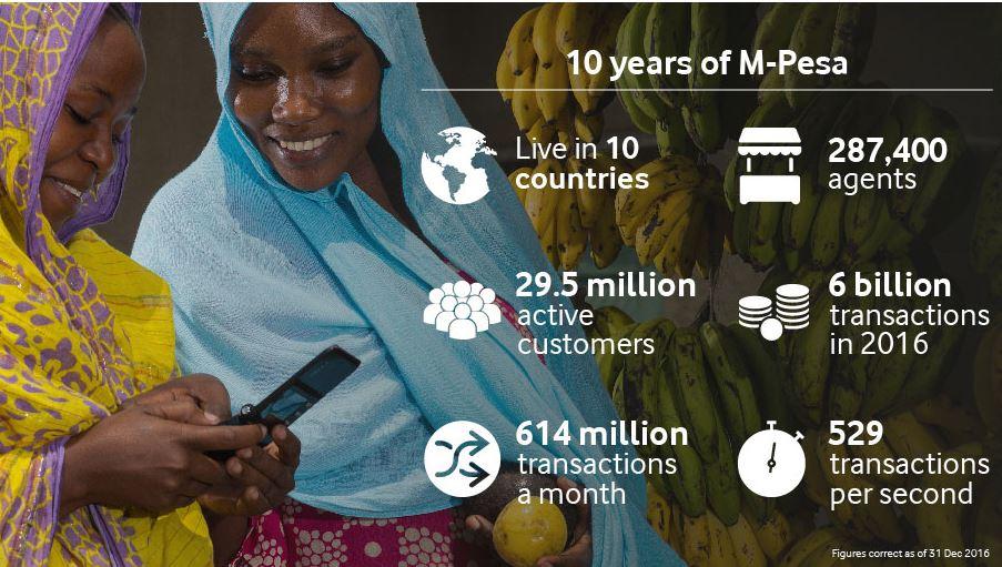 Safaricom, Vodafone,  celebrates Mpesa 10th anniversary