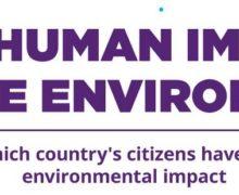 Human Impact to Environment: Kenya ranks ranks fifth