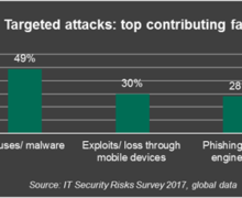 Employees are a weak link in cyber security- Kaspersky Lab report