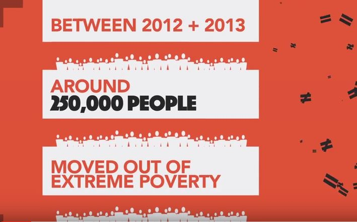1 in 10 people live below the poverty line- World Bank