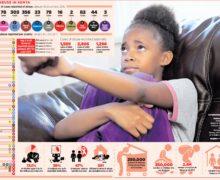 Reporting Sexual violence against minors in Kenya: K24 erred