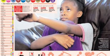 Sexual abuse againsts minors in kenya