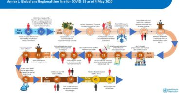 Corona Virus timeline