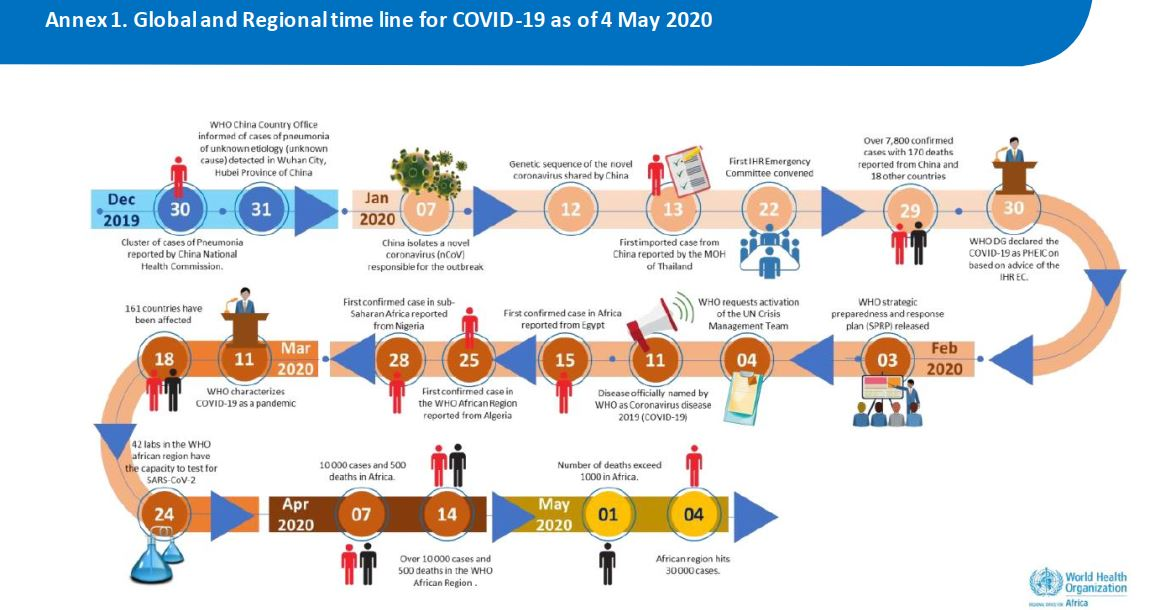 All you need to know about COVID-19 Pandemic